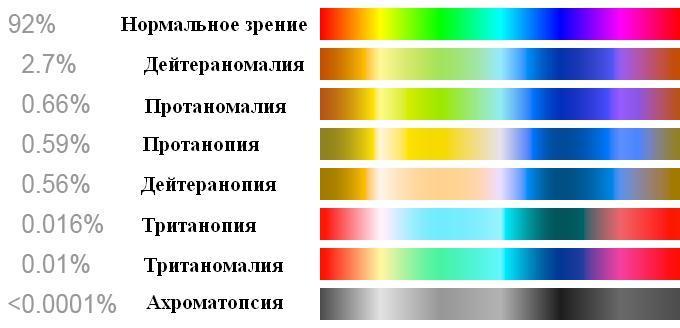 Color_blindness_rus.thumb.JPG.1d3d520c6a