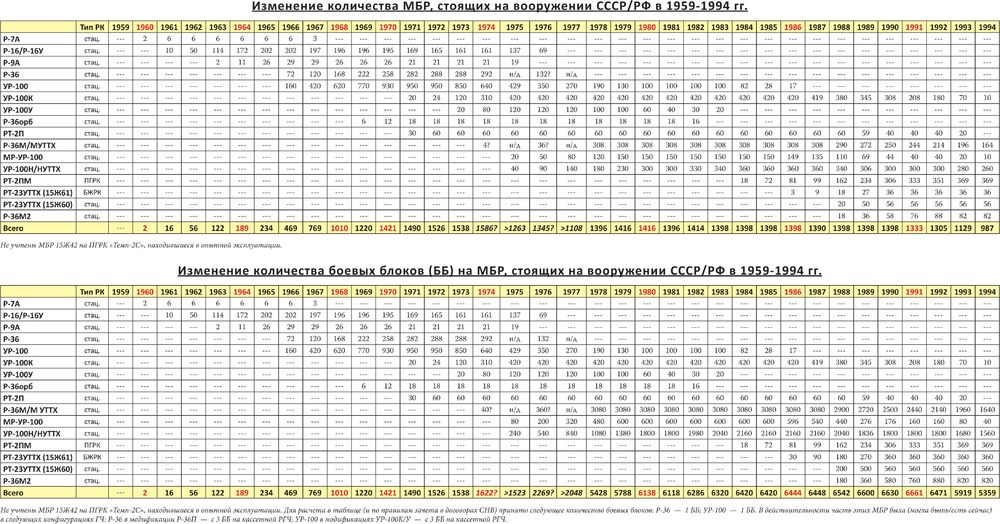 din_MBR_USSR_RF_59_94.jpg