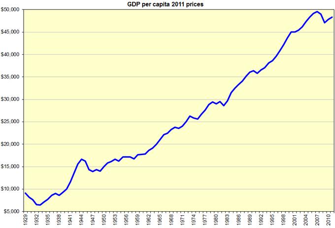 us-gdp-per-capita.thumb.png.56b8bcfaa98d