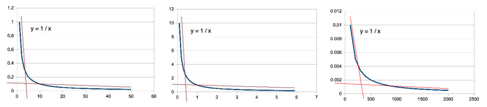 hiperbola_scale.thumb.jpg.3a18a77869fd9f