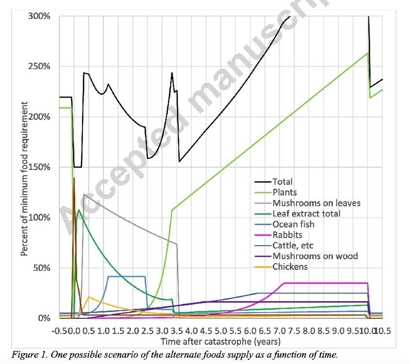 food_graph.thumb.jpg.f1d8e3904ea5afa835f