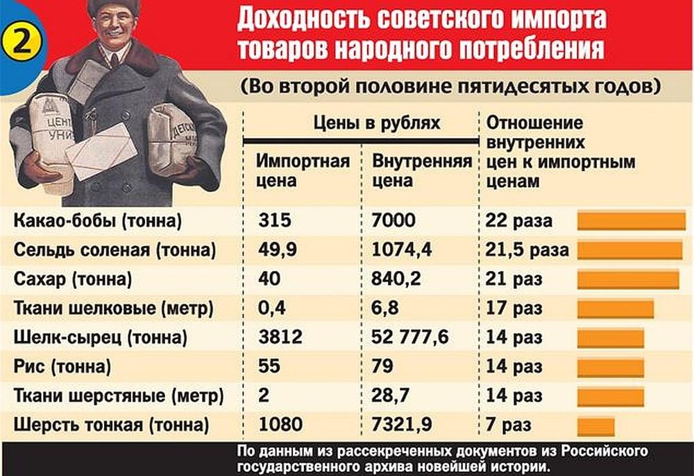 Доходность советского импорта ТНП.jpg